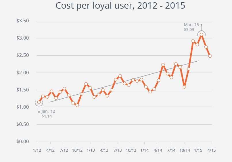 cost per loyalty