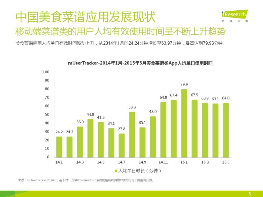 iResearch-2015中国美食菜谱应用研究简报_000005