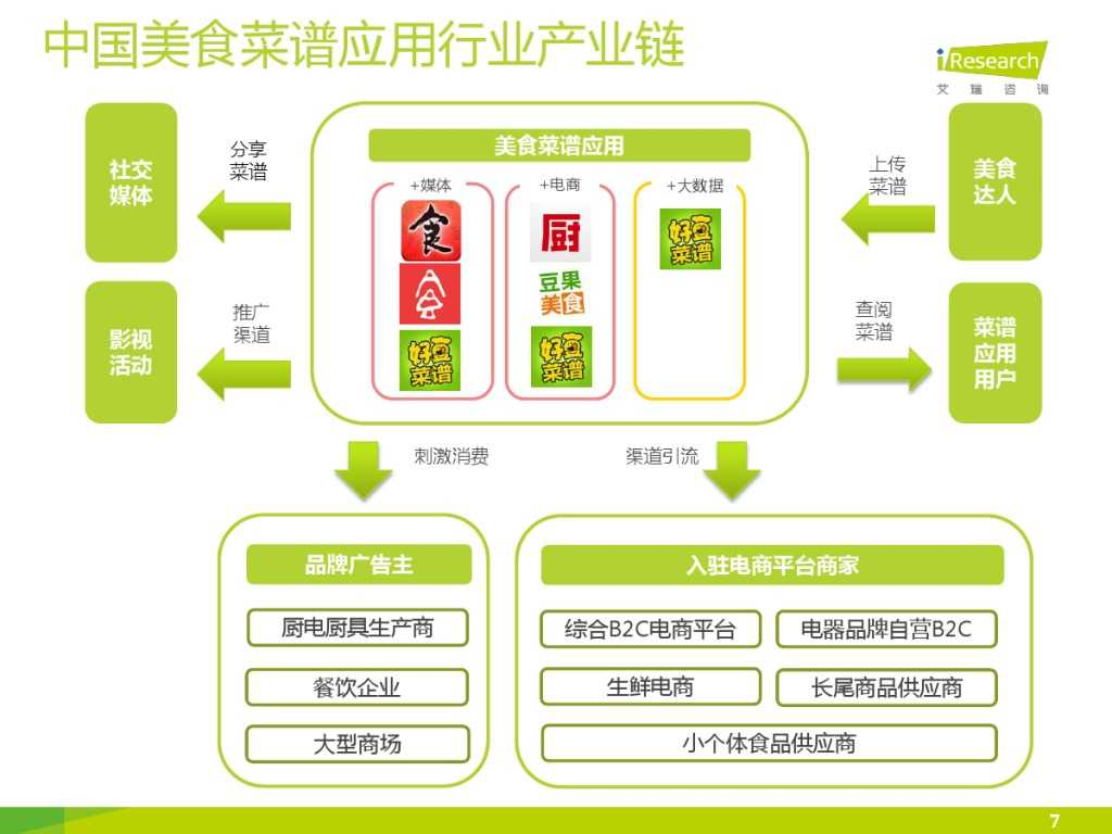 iResearch-2015中国美食菜谱应用研究简报_000007