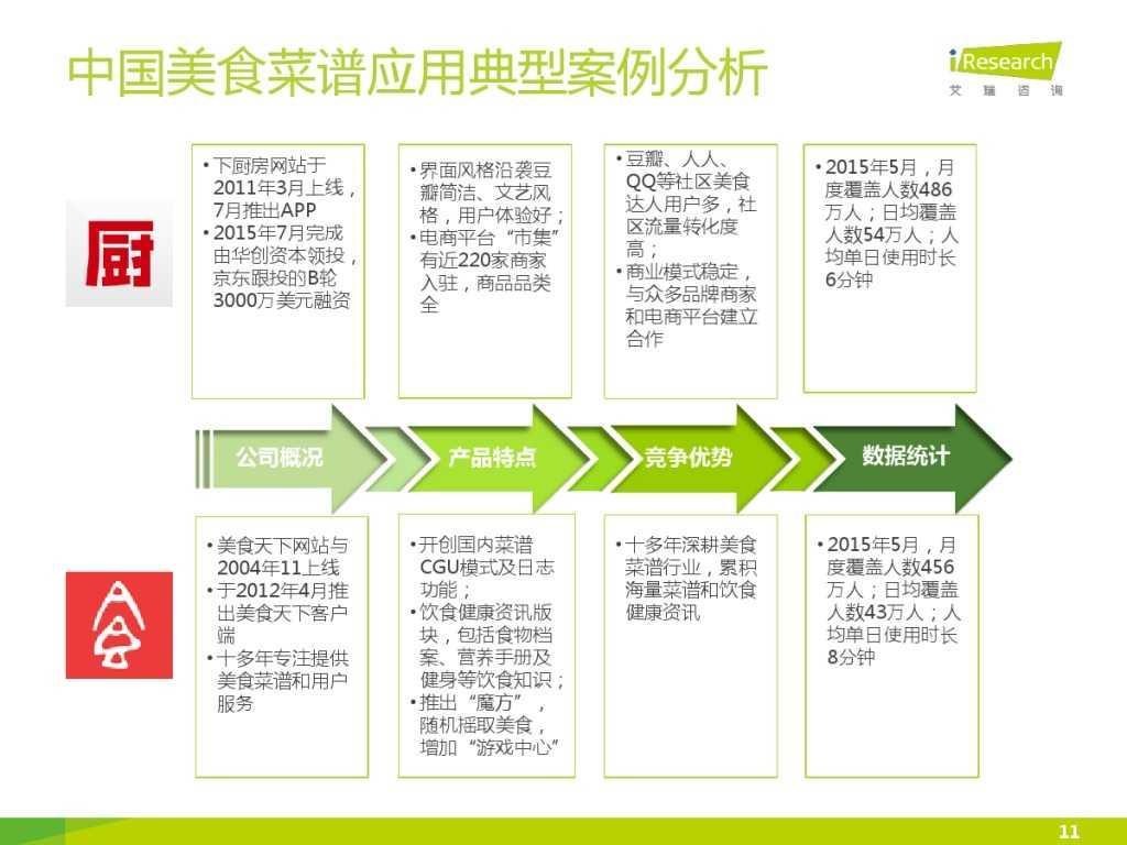 iResearch-2015中国美食菜谱应用研究简报_000011