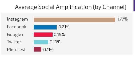 social amplify