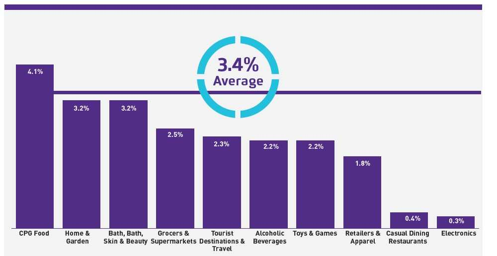 social engage rate