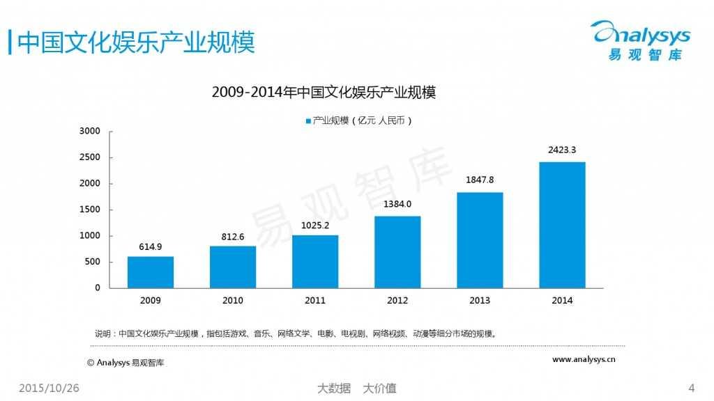 中国互动娱乐产业趋势研究报告2015-2016 01_000004