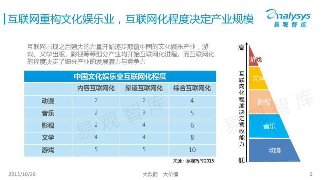 中国互动娱乐产业趋势研究报告2015-2016 01_000006