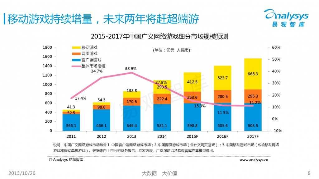 中国互动娱乐产业趋势研究报告2015-2016 01_000008