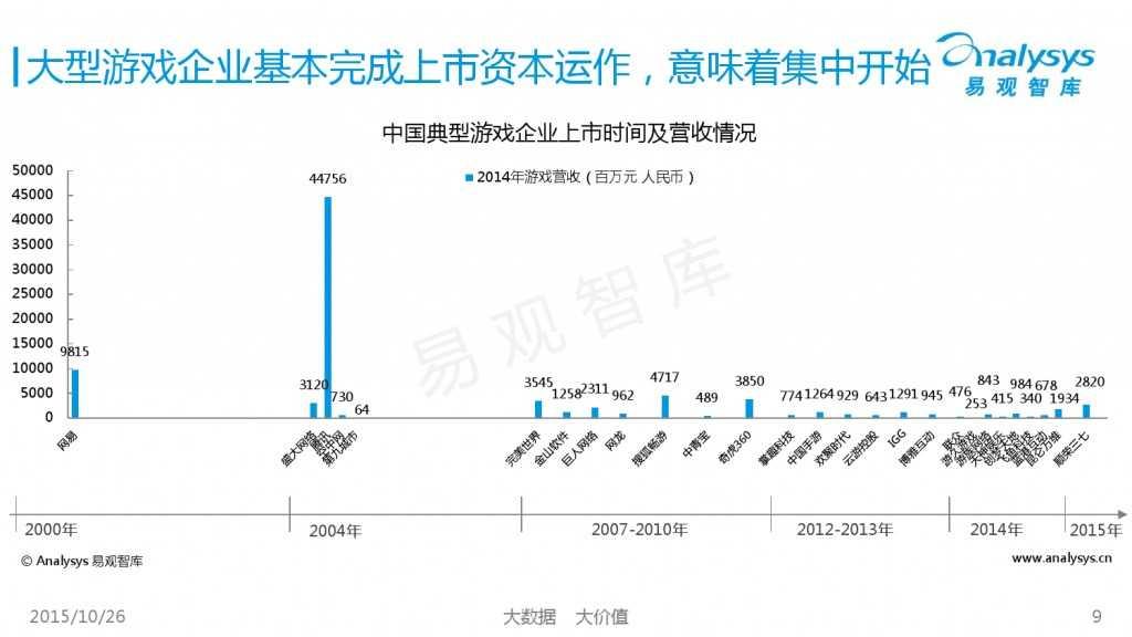 中国互动娱乐产业趋势研究报告2015-2016 01_000009