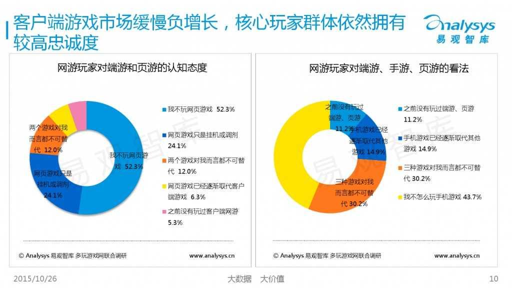 中国互动娱乐产业趋势研究报告2015-2016 01_000010