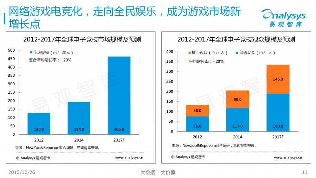 中国互动娱乐产业趋势研究报告2015-2016 01_000011