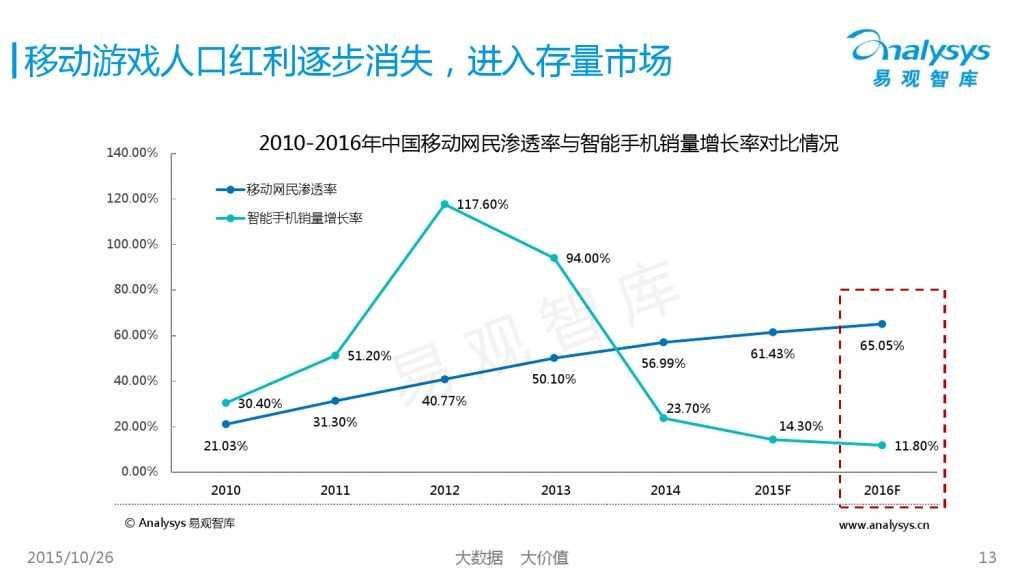 中国互动娱乐产业趋势研究报告2015-2016 01_000013