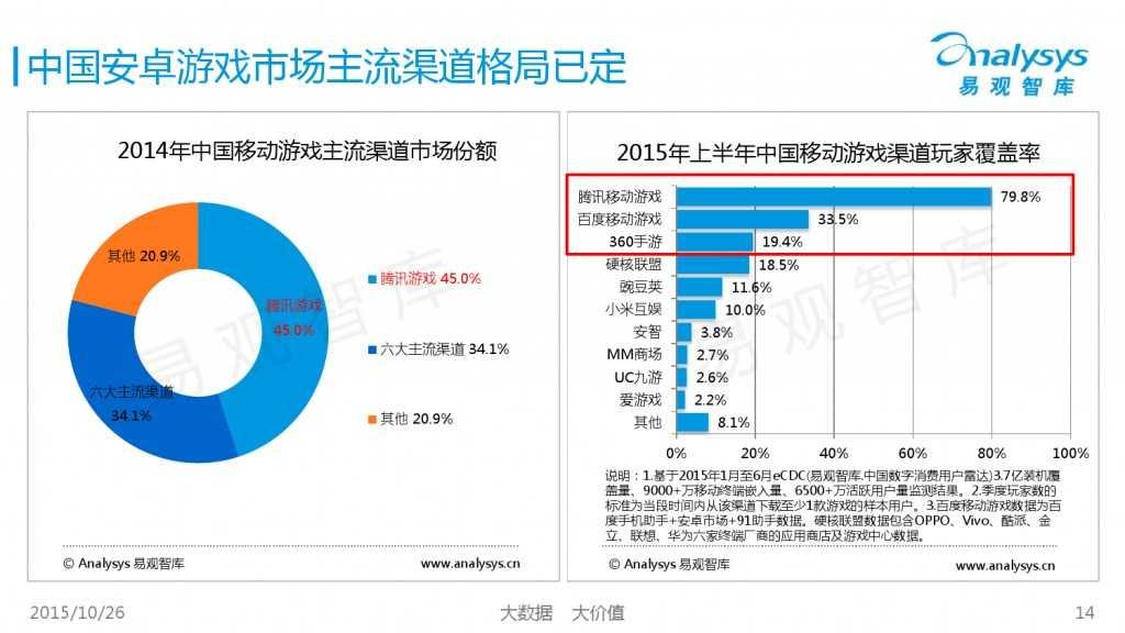 中国互动娱乐产业趋势研究报告2015-2016 01_000014