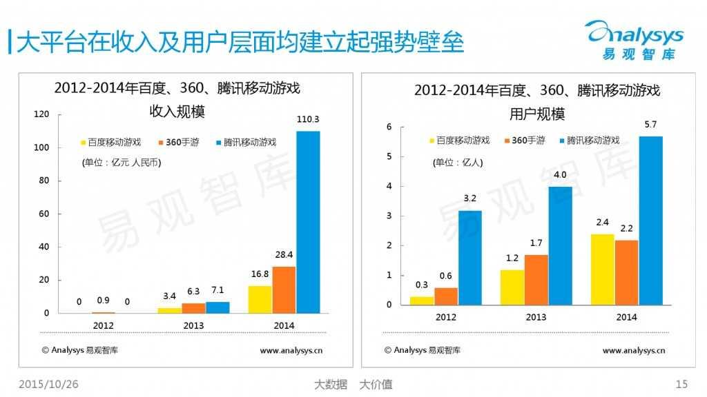 中国互动娱乐产业趋势研究报告2015-2016 01_000015