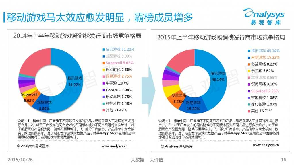 中国互动娱乐产业趋势研究报告2015-2016 01_000016