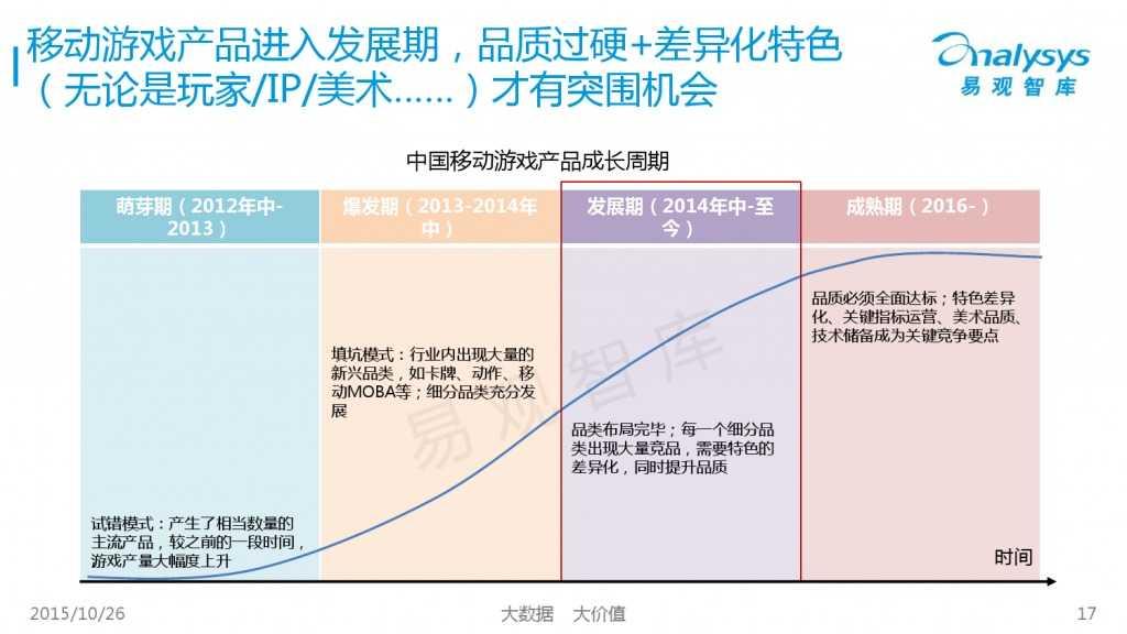 中国互动娱乐产业趋势研究报告2015-2016 01_000017