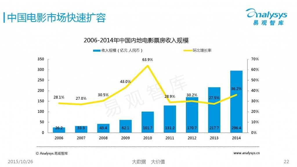 中国互动娱乐产业趋势研究报告2015-2016 01_000022