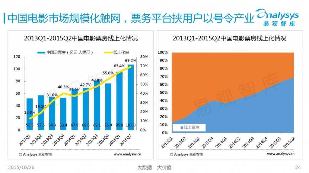 中国互动娱乐产业趋势研究报告2015-2016 01_000024
