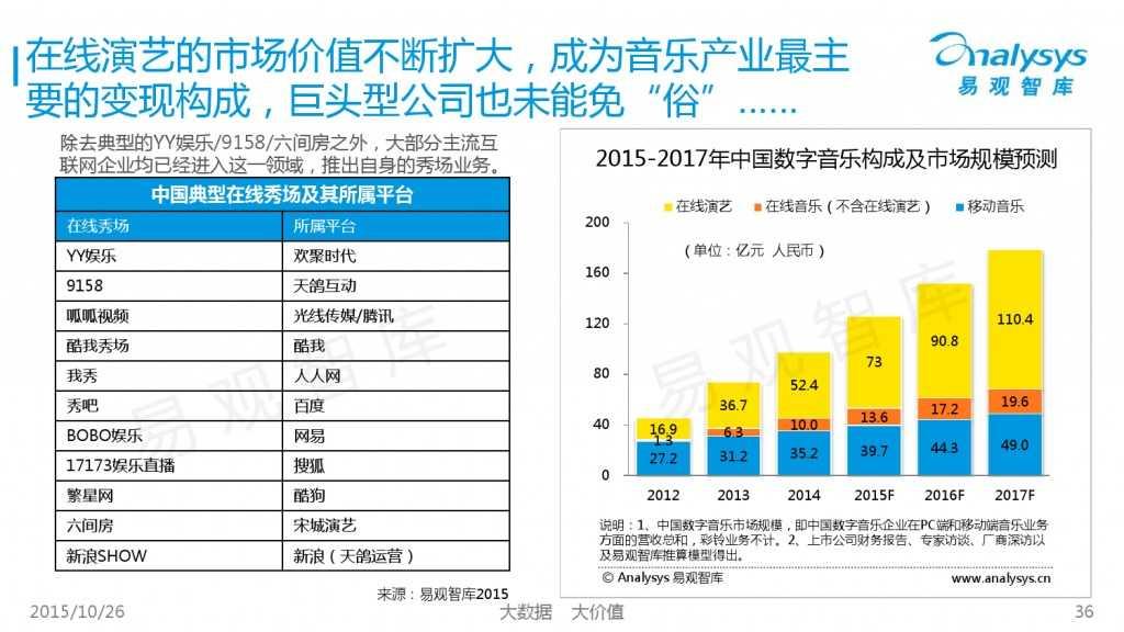 中国互动娱乐产业趋势研究报告2015-2016 01_000036
