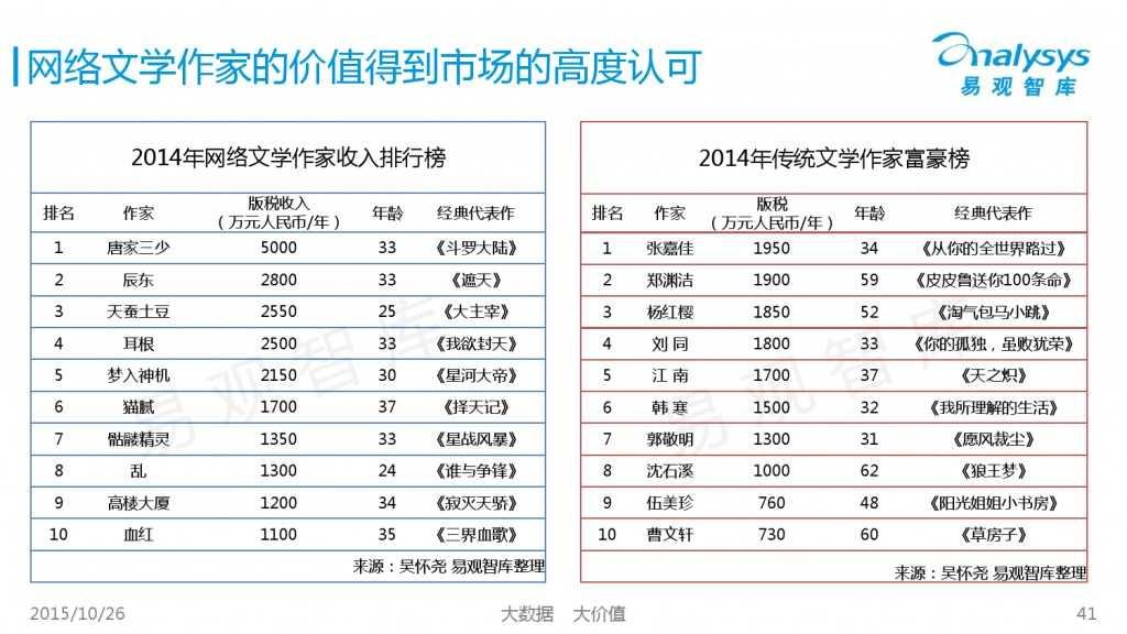 中国互动娱乐产业趋势研究报告2015-2016 01_000041