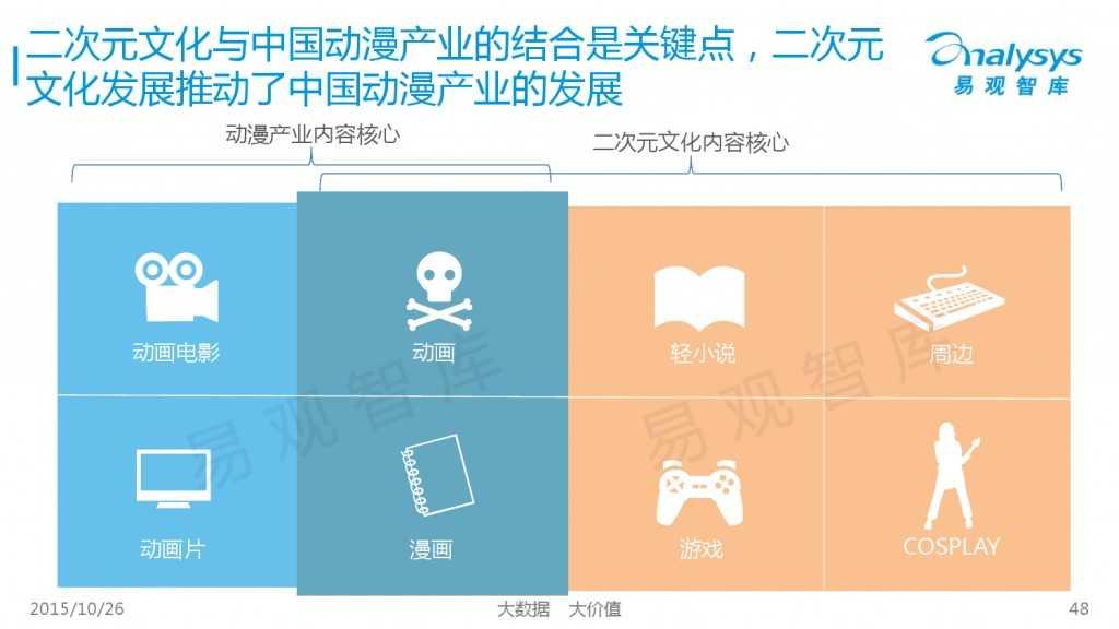中国互动娱乐产业趋势研究报告2015-2016 01_000048
