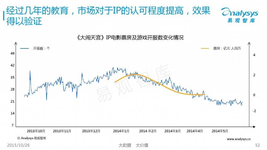 中国互动娱乐产业趋势研究报告2015-2016 01_000052
