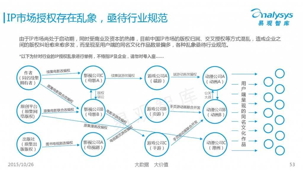 中国互动娱乐产业趋势研究报告2015-2016 01_000053