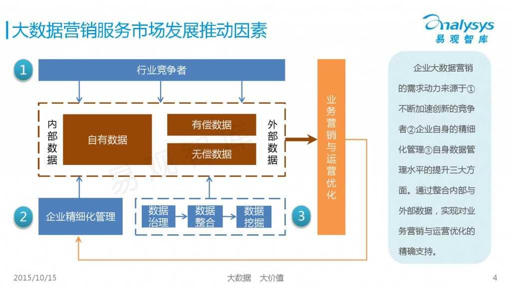 中国大数据营销服务市场专题研究报告2015 01_000004