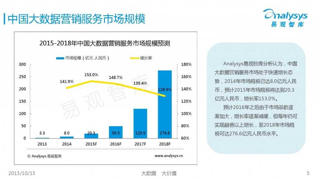 中国大数据营销服务市场专题研究报告2015 01_000005