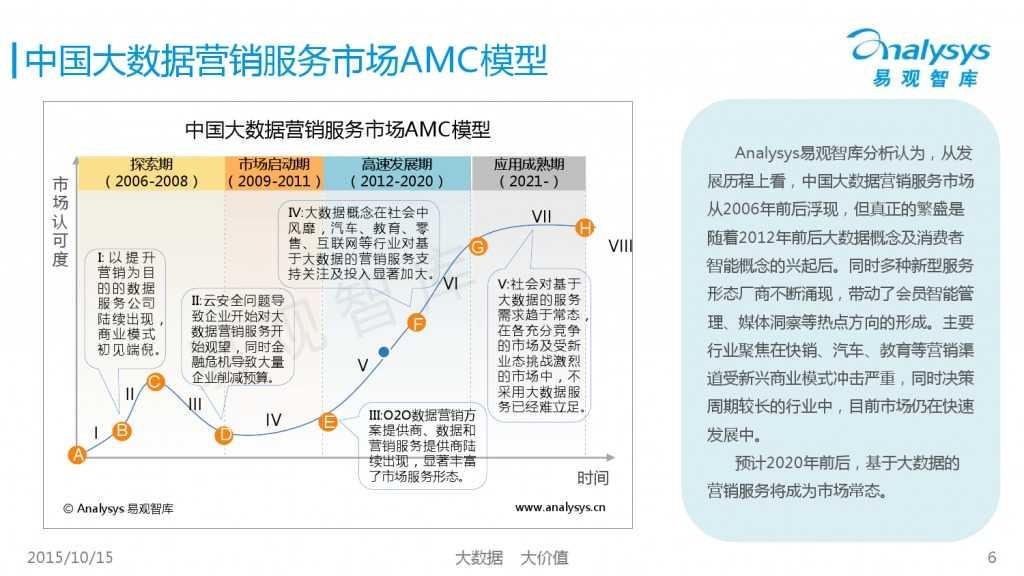 中国大数据营销服务市场专题研究报告2015 01_000006