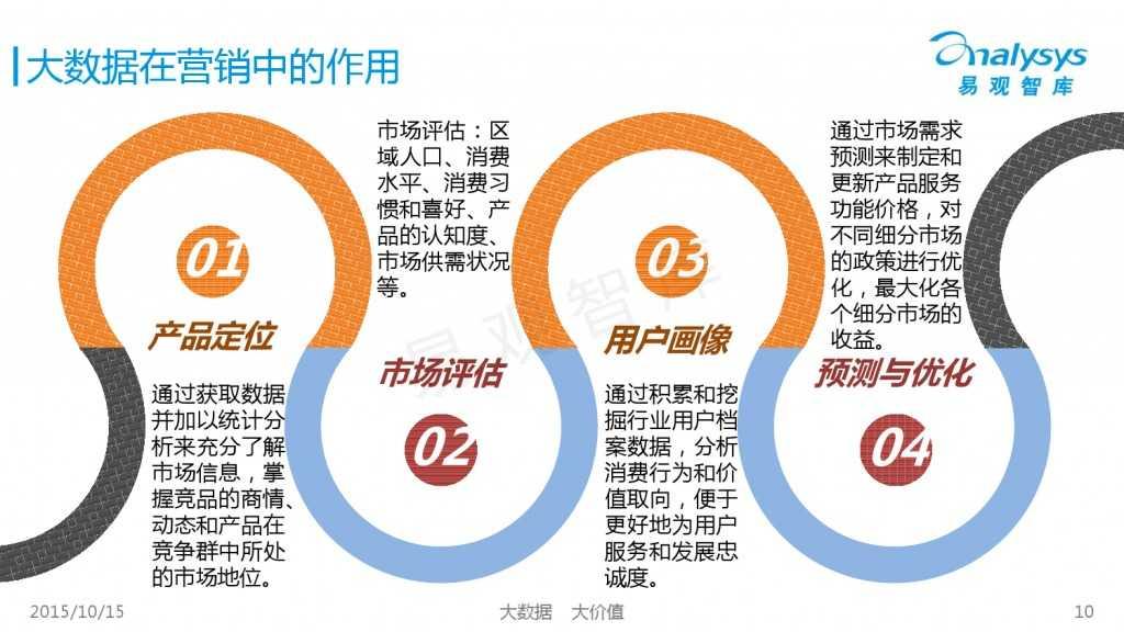 中国大数据营销服务市场专题研究报告2015 01_000010