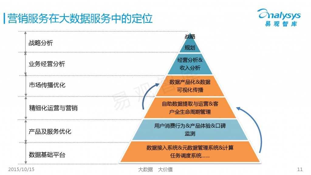 中国大数据营销服务市场专题研究报告2015 01_000011