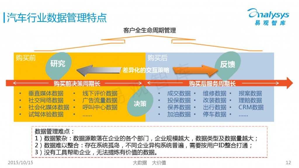 中国大数据营销服务市场专题研究报告2015 01_000012