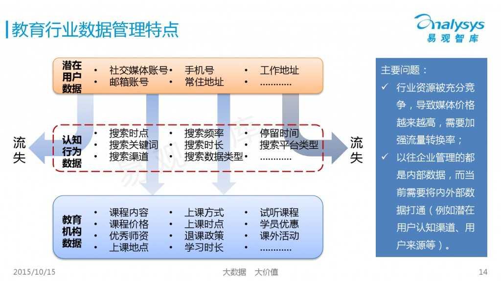 中国大数据营销服务市场专题研究报告2015 01_000014