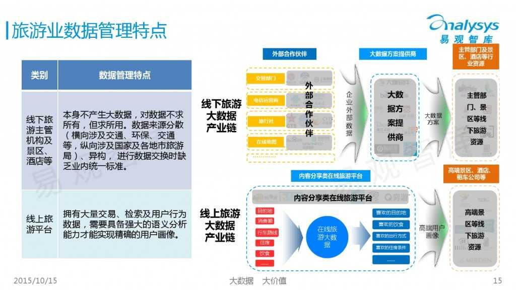 中国大数据营销服务市场专题研究报告2015 01_000015