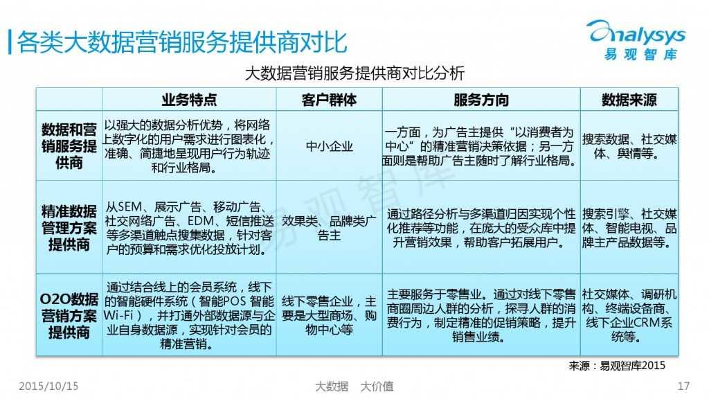 中国大数据营销服务市场专题研究报告2015 01_000017