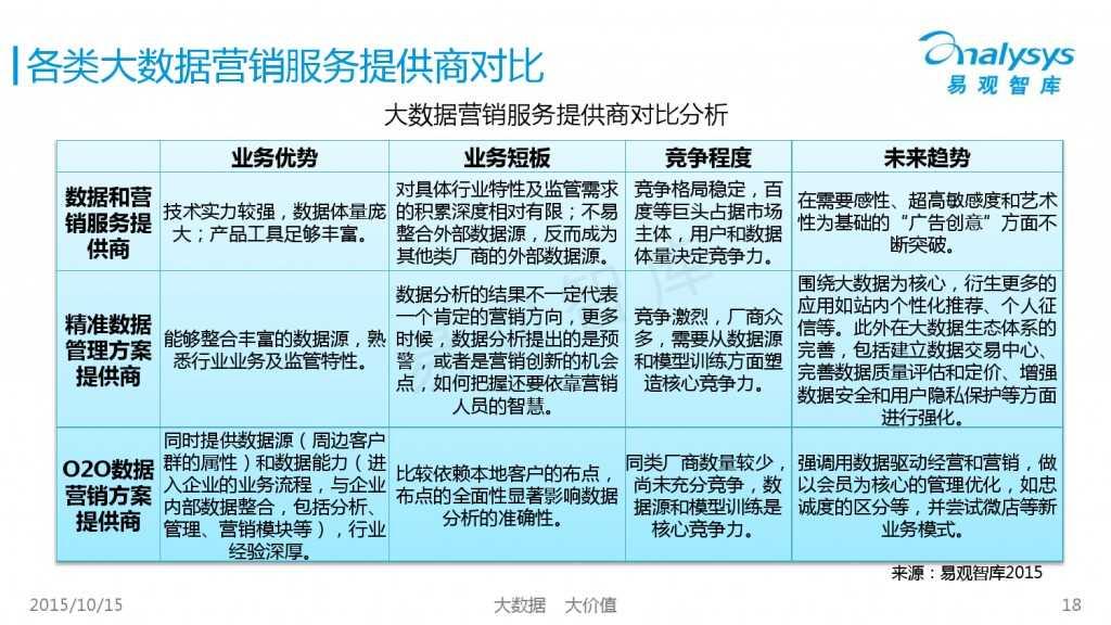 中国大数据营销服务市场专题研究报告2015 01_000018