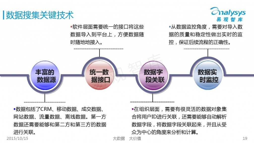 中国大数据营销服务市场专题研究报告2015 01_000019