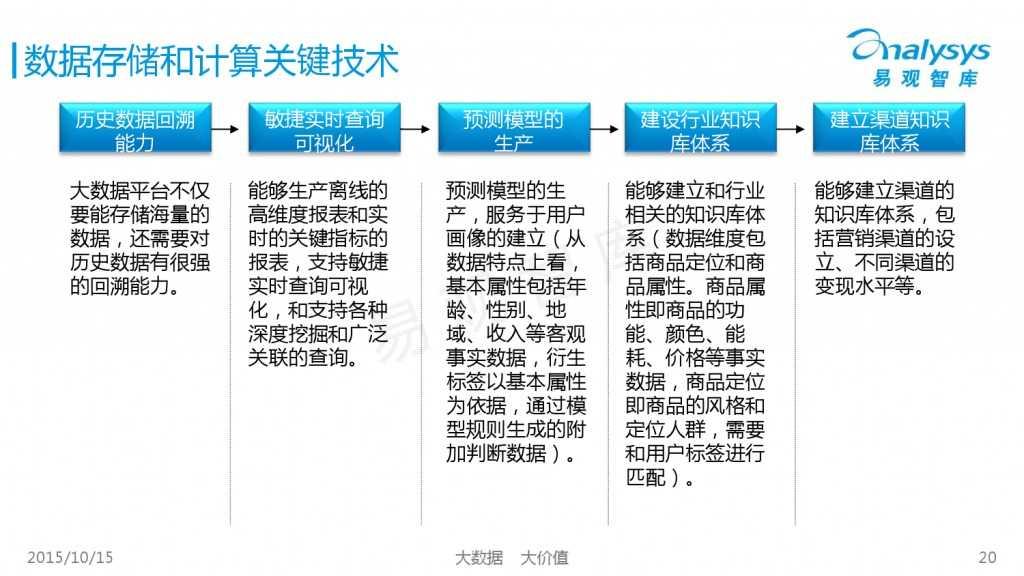 中国大数据营销服务市场专题研究报告2015 01_000020