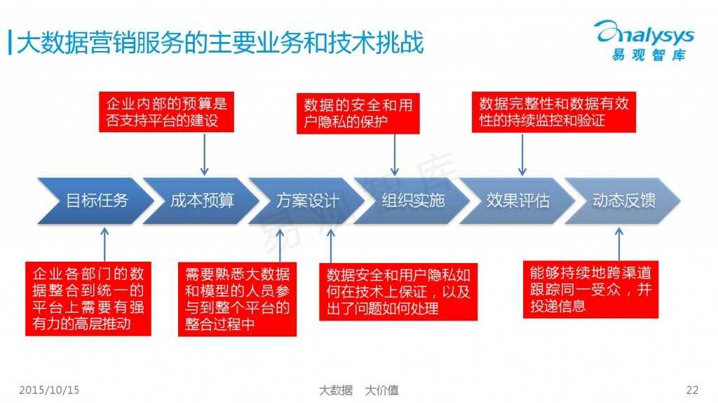 中国大数据营销服务市场专题研究报告2015 01_000022