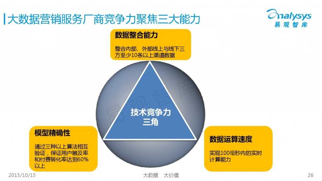 中国大数据营销服务市场专题研究报告2015 01_000026