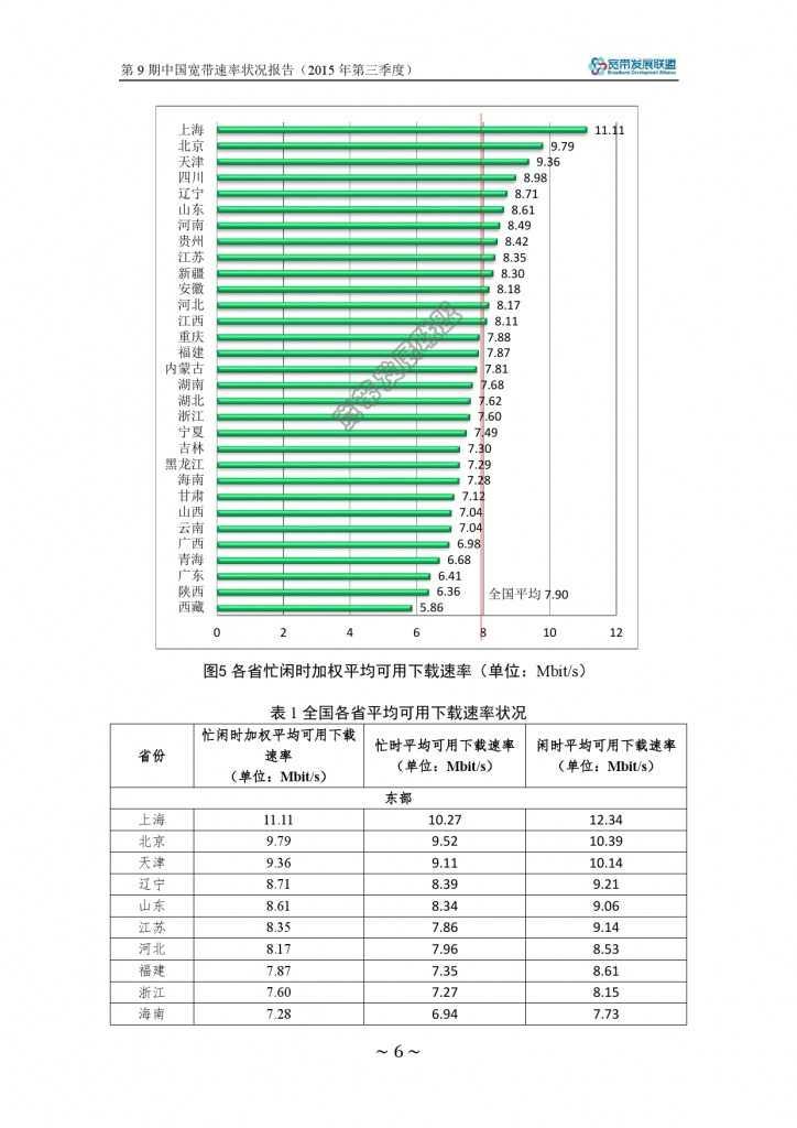 中国宽带速率状况报告-第09期(2015Q3)_000012