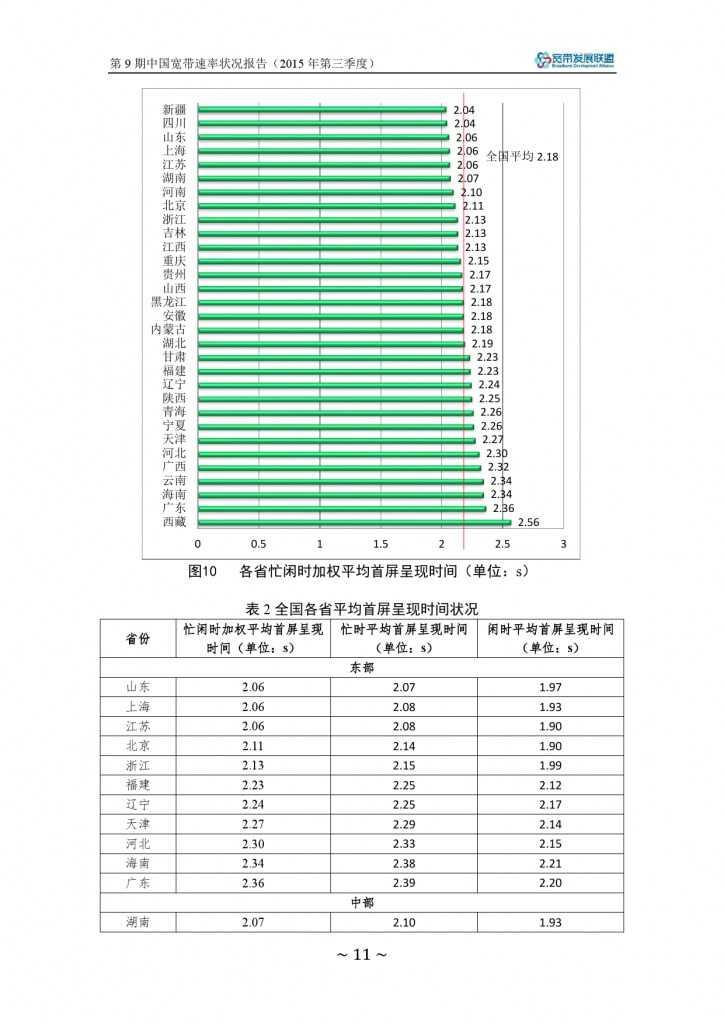 中国宽带速率状况报告-第09期(2015Q3)_000017