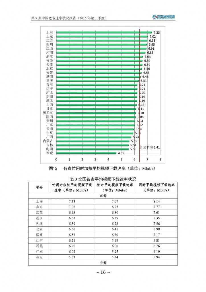 中国宽带速率状况报告-第09期(2015Q3)_000022