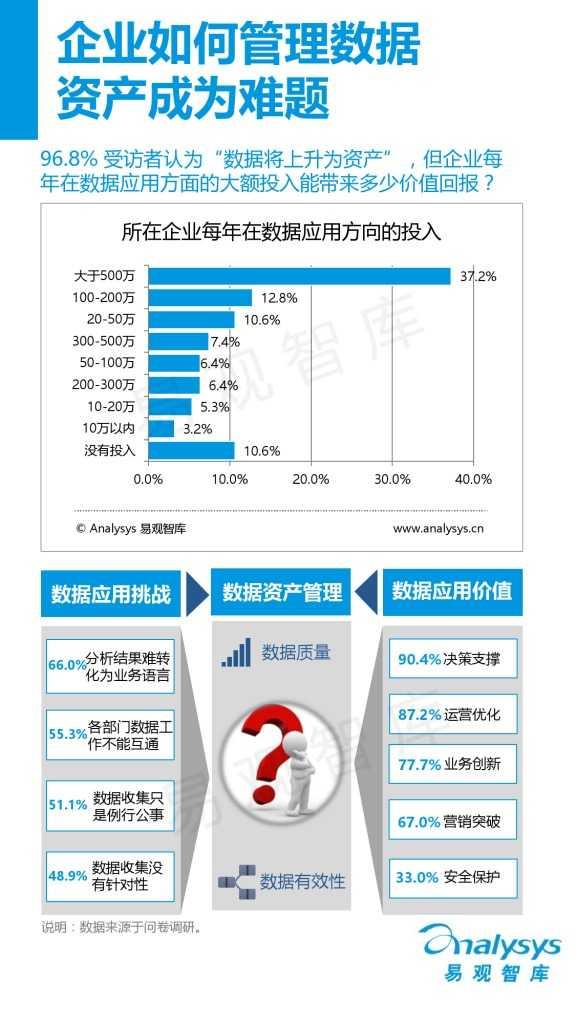 中国首席数据官(CDO)生态调研报告(精华版).pdf_000006