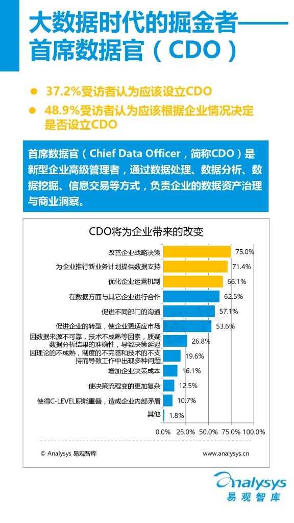 中国首席数据官(CDO)生态调研报告(精华版).pdf_000007