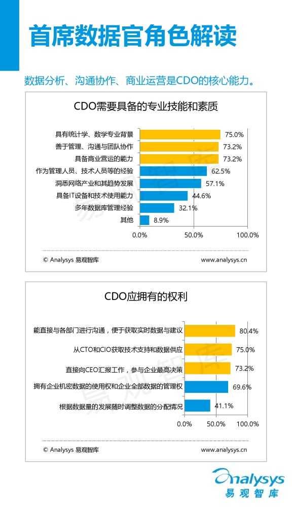 中国首席数据官(CDO)生态调研报告(精华版).pdf_000009