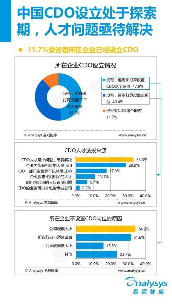 中国首席数据官(CDO)生态调研报告(精华版).pdf_000010