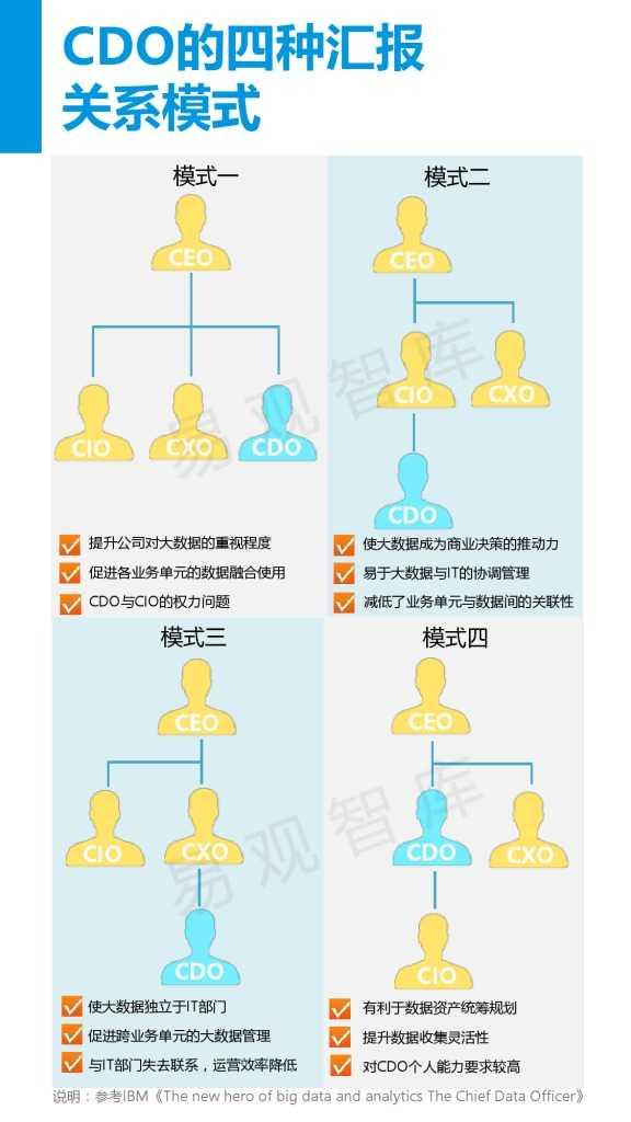 中国首席数据官(CDO)生态调研报告(精华版).pdf_000012