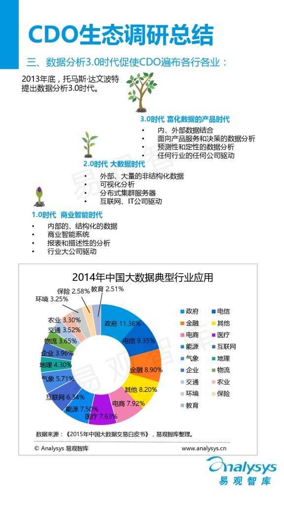 中国首席数据官(CDO)生态调研报告(精华版).pdf_000014