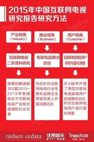 """大""""视""""所趋-2015中国互联网电视发展研究报告_000004"""