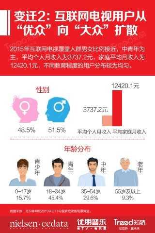 """大""""视""""所趋-2015中国互联网电视发展研究报告_000018"""