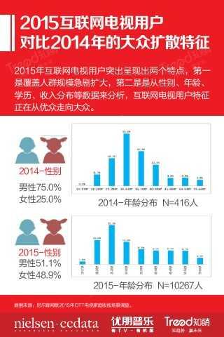 """大""""视""""所趋-2015中国互联网电视发展研究报告_000019"""